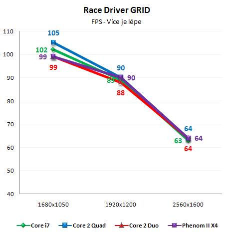 Vliv CPU na herní výkon 1/2: Jedno GPU