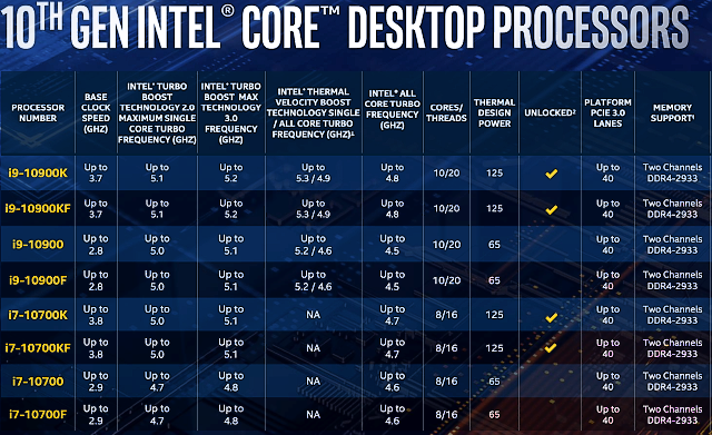 Intel Core i7-10700K: Výkon 9900K o tři tisíce korun levněji