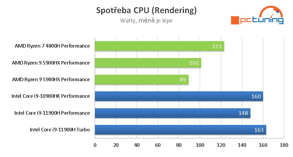 ASUS Zephyrus S17: Intel zpět na vrcholu mobilního výkonu
