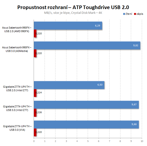 Test: zvýší se rychlost USB 2.0 disků v USB 3.0 portu?