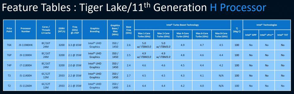 Specifikace procesorů Intel Tiger Lake-H jsou venku