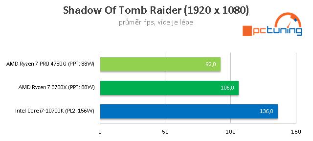Test AMD Ryzen 7 PRO 4750G: 8 jader Zen 2 s grafikou Vega