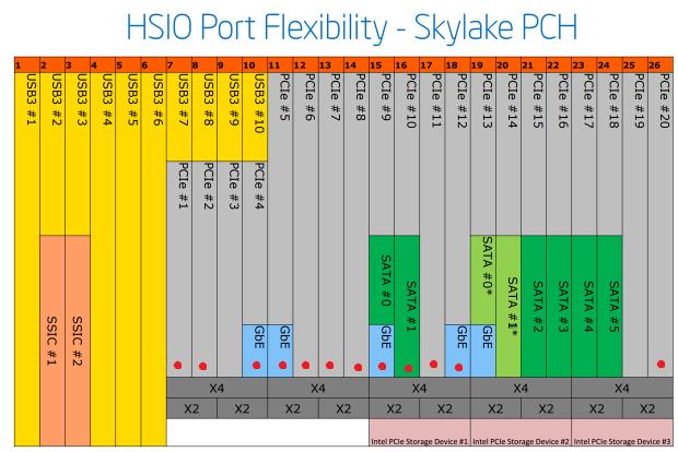 Rozdělení PCI-e linek v PCH čipu Z170 (použité na naší desce jsou označené červenou tečkou)