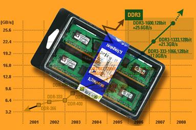 Neutrácejte zbytečně – výkonem stačí levnější DDR3 paměti