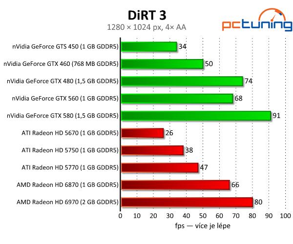 DiRT 3 — nejlépe vypadající závody s rozumnými nároky