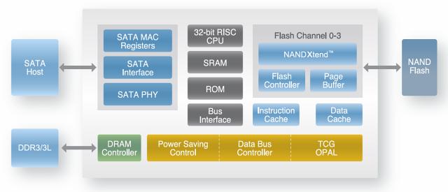 Schéma kontroléru Silicon Motion – z datasheetu SM