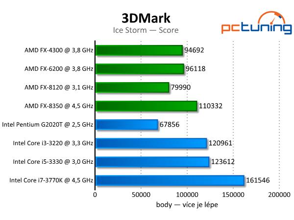 3DMark — rozbor technologií a test grafik i procesorů