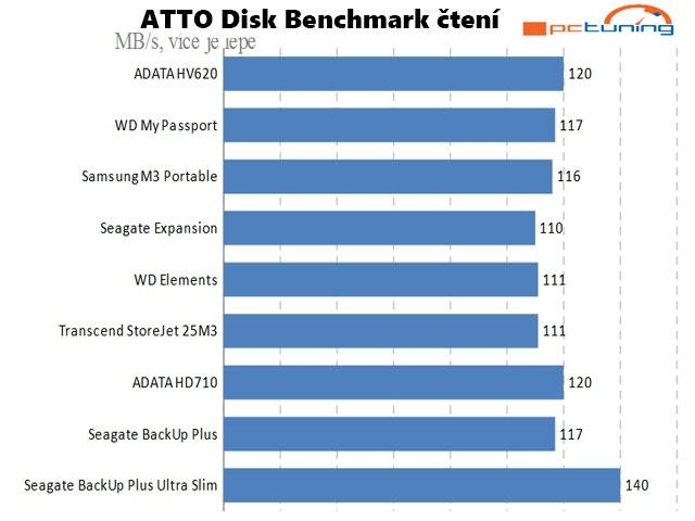 ATTO Disk Benchmark průměrná hodnota čtení