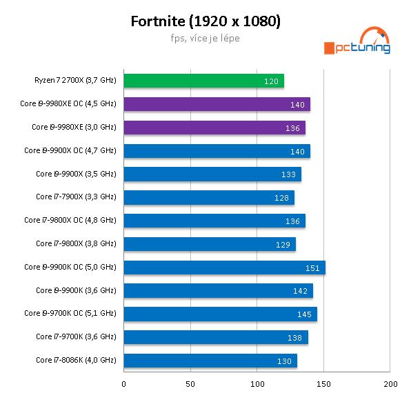 Intel Core i9-9980XE: extrémních osmnáct jader v testu