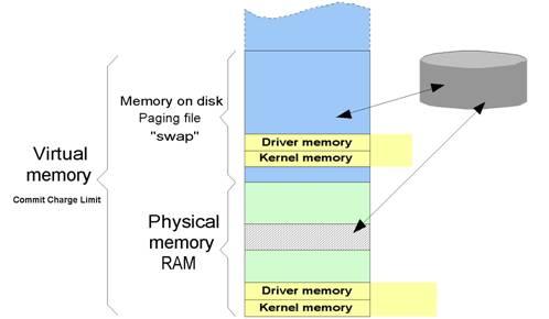 Vistalizace 7: paměť v systému Windows Vista