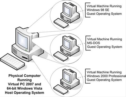 Virtualizace aneb Jak vytvořit systém v systému