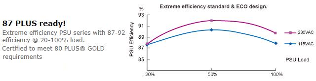 Graf účinnosti při zatížení.