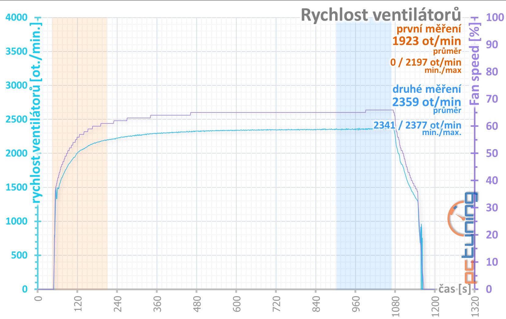 Otáčky ventilátorů v průběhu šesti opakování benchmarku Metro: Last Light