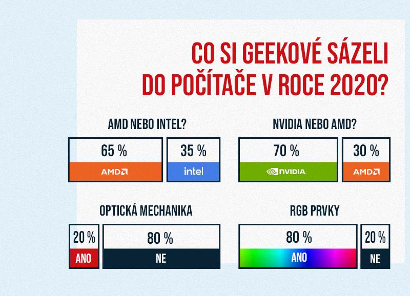 Jak Češi staví PC sestavy: dvě ze tří sestav s procesorem AMD