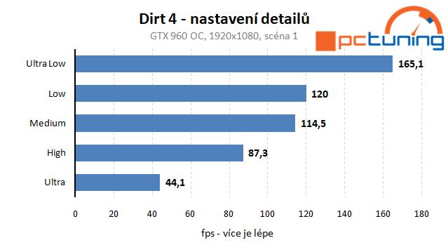 Dirt 4 – rozbor hry a vliv nastavení detailů na výkon
