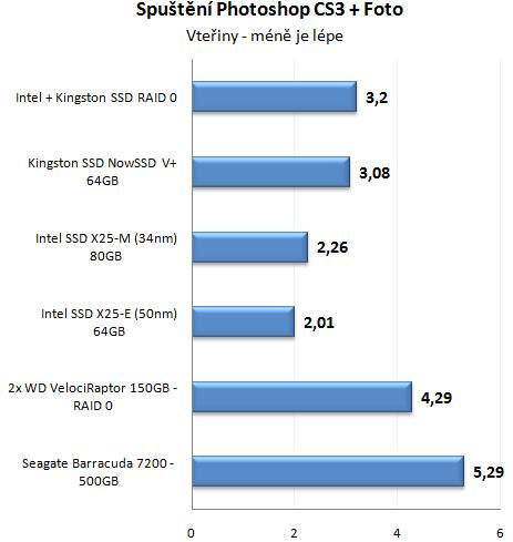 Výkon SSD disku proti klasickým HDD v reálném provozu
