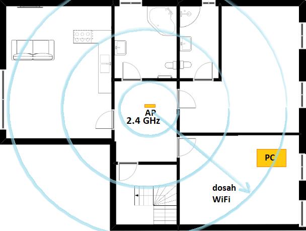 Vhodné místo pro 2.4 GHz Wi-Fi