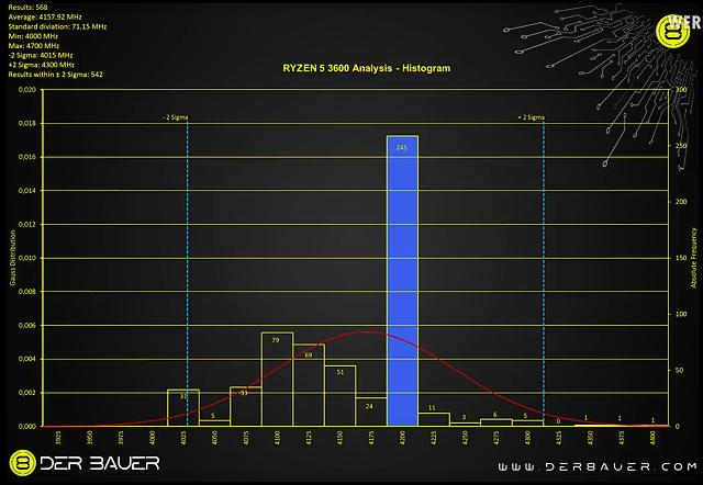 AMD Ryzen a Boost - je to horší než se čekalo (říká Der8auer)