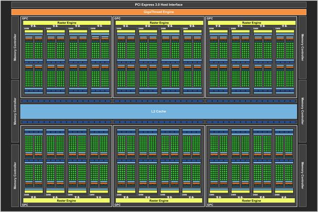 Schéma plně odemčeného čipu GP102 použitého v Titanu Xp, GeForce GTX 1080 Ti má část deaktivovanou