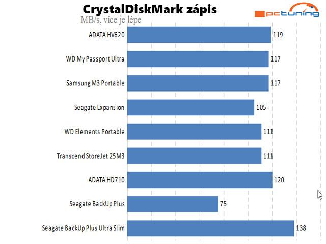 CrystalDiskMark 5.1.1 průměrná hodnota zápisu