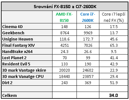 AMD Bulldozer – procesor FX-8150 v patnácti hrách (2/2)