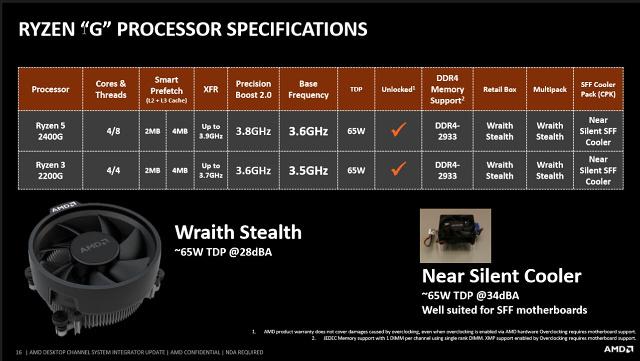 AMD Ryzen 5 2400G – Zenové APU s grafikou Vega 11