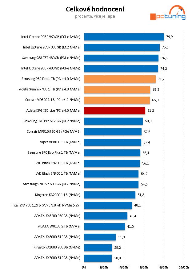 ADATA XPG GAMMIX S50 Lite 1 TB: Levný PCIe 4.0 SSD disk
