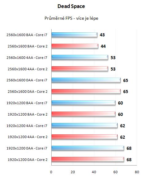 Radeon HD4870 X2 - výkon na Core 2 a i7