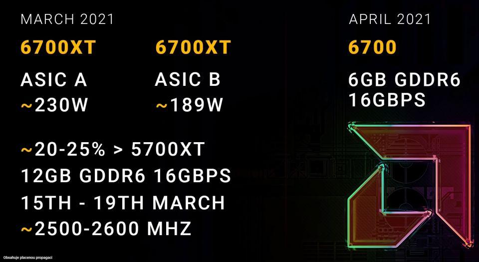 Radeon RX 6700 XT dorazí s TBP až 230 W, Radeon RX 6700 se opozdí