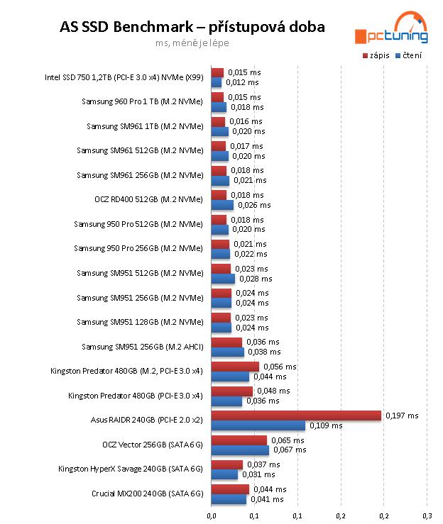 Samsung 960 PRO 1 TB – nejvýkonnější SSD pod sluncem