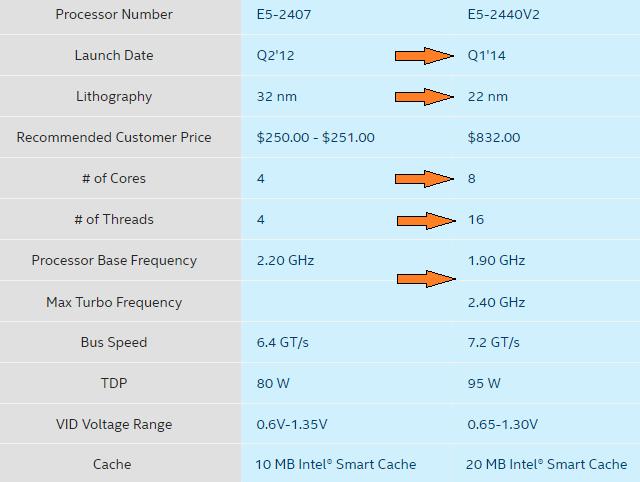 Původní a nový CPU