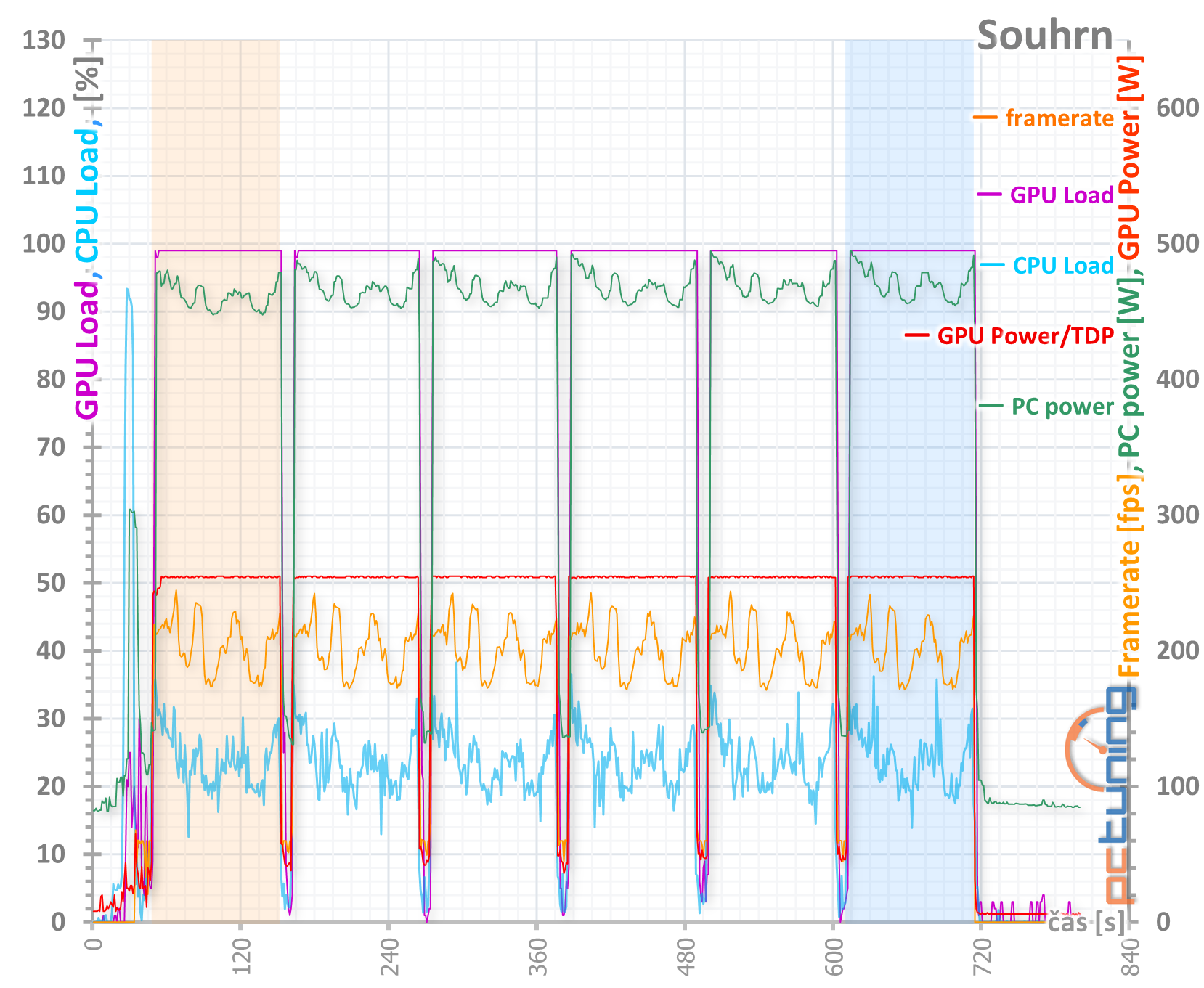 Radeon RX 6900 XT: Nejvýkonnější z nabídky AMD