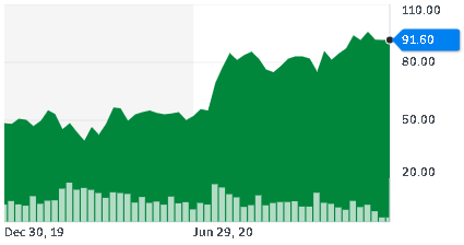Akcie AMD stouply z 50 na 92 USD