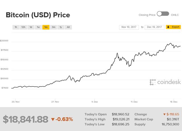 Bude na Nový rok cena 20 000 USD? - Můžete si na to vsadit ve Fortuně, kurs ale není zajímavý :(