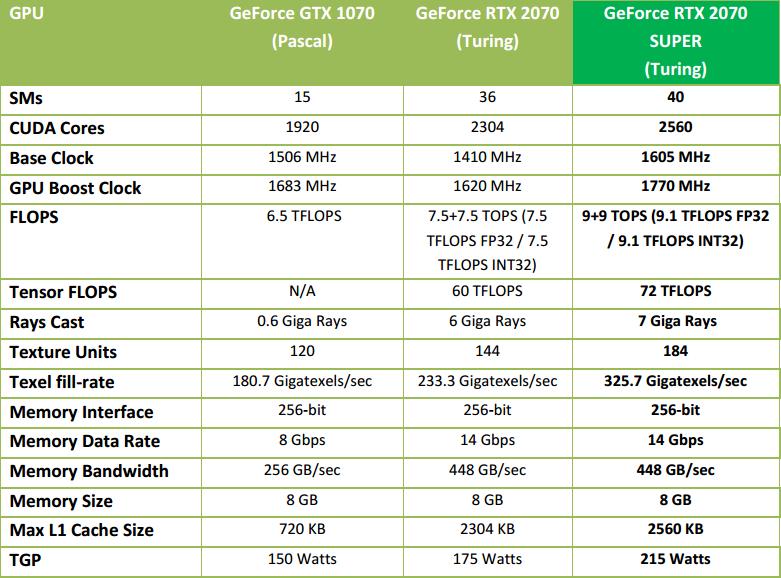 Gainward RTX 2070 a RTX 2080 Super: dva Phantomy v testu