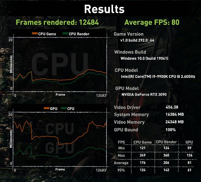 TDP na 90 % (315 W) – průměr 80 fps, minimum 59 fps