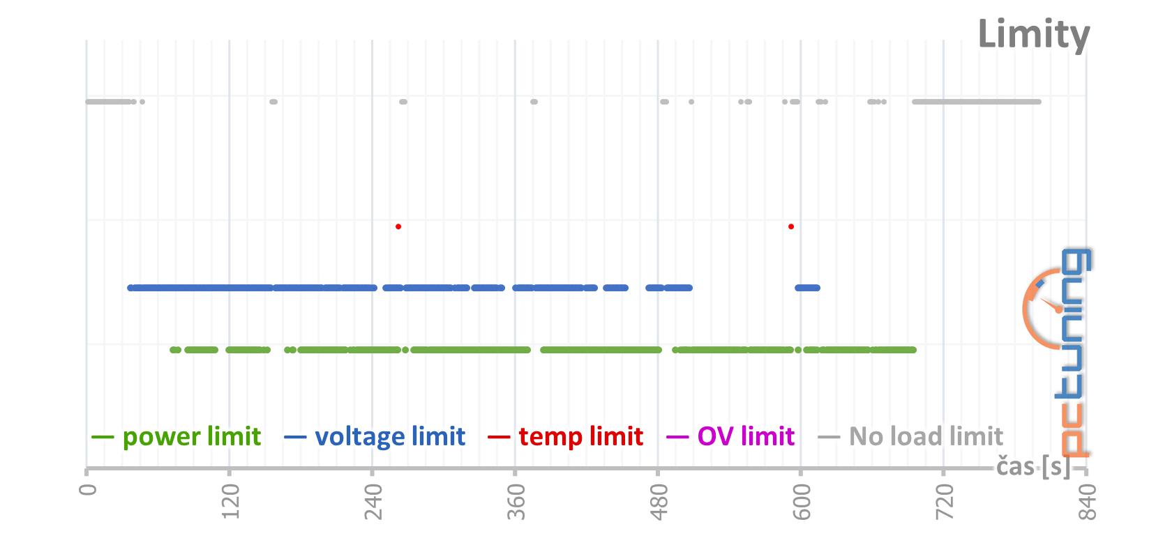 MSI GeForce RTX 3090 Suprim X: 420W monstrum v testu