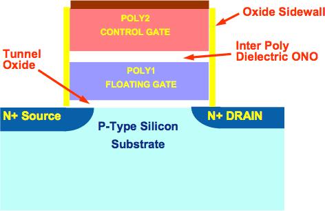 Solidní budoucnost pevných disků – úvod k velkému testu SSD disků