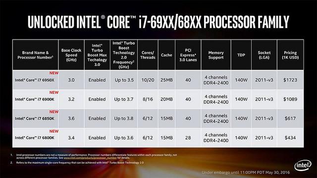 Přetaktování monstra Intel Core i7-6950X Broadwell-E