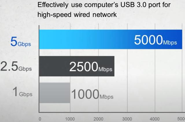 Porovnání rychlostí