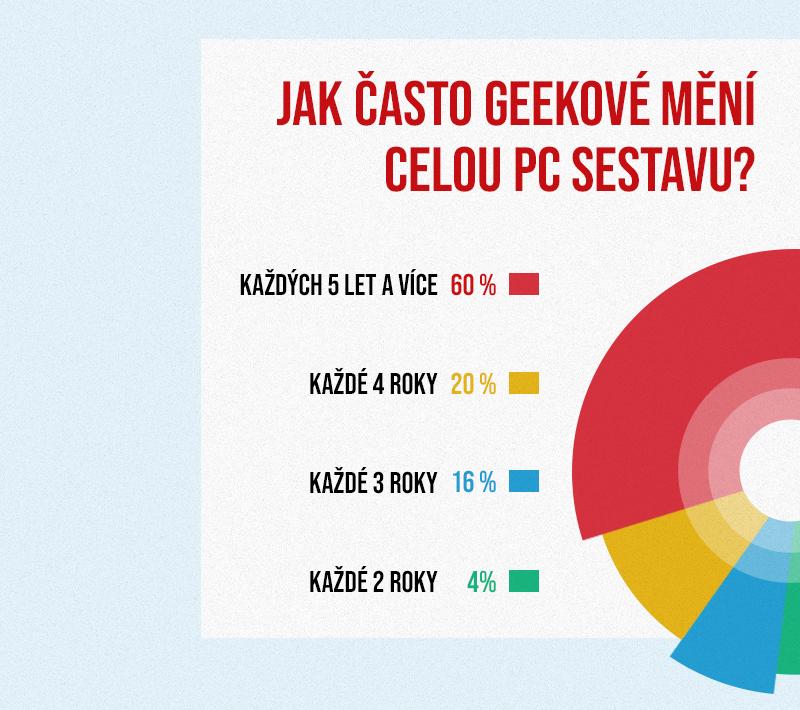 Jak Češi staví PC sestavy: Infografika z CZC.cz