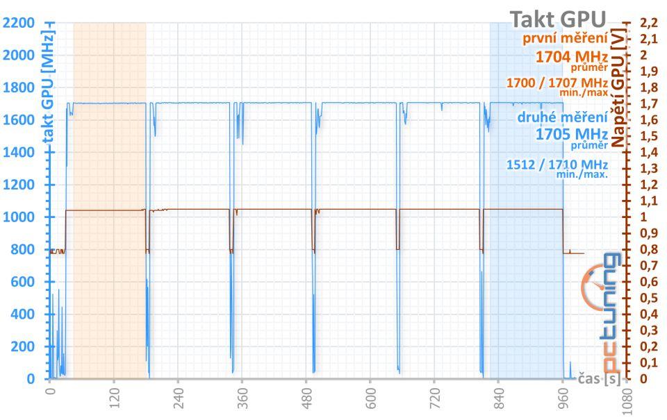 ASUS TUF Gaming X3 Radeon RX 5700 OC edition v testu
