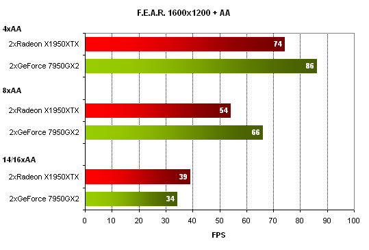 Bleskovka: Quad SLI - report výkonu