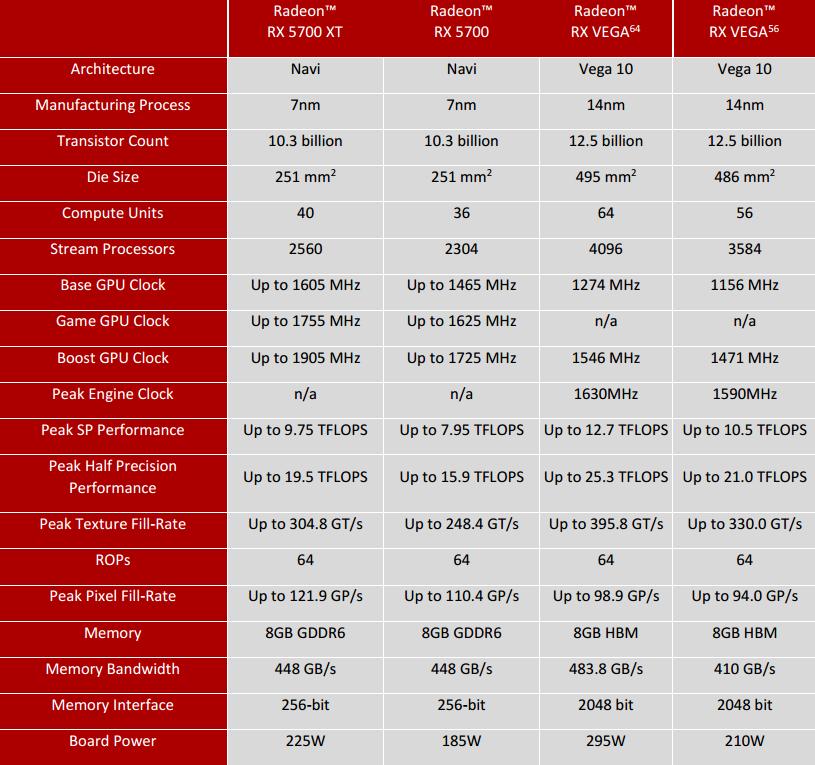 Test MSI RX 5700 XT Mech OC: Cena na prvním místě