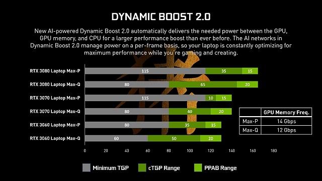 Celkové TDP GPU s skládá ze tří položek