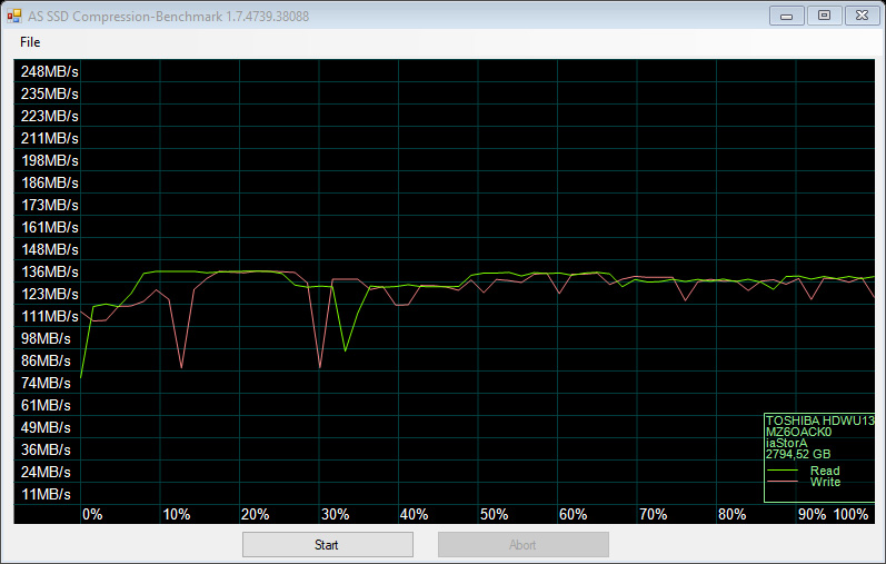 Test pěti 3TB a 4TB pevných disků: jak si vedou současné HDD