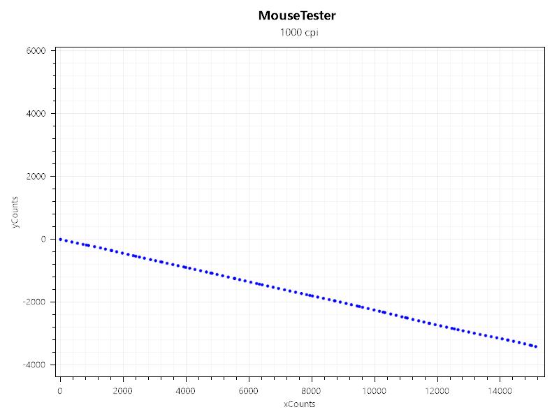 Ycount simuluje jitter, nebo taky stabilitu senzoru, aby neskákal jako kamzík