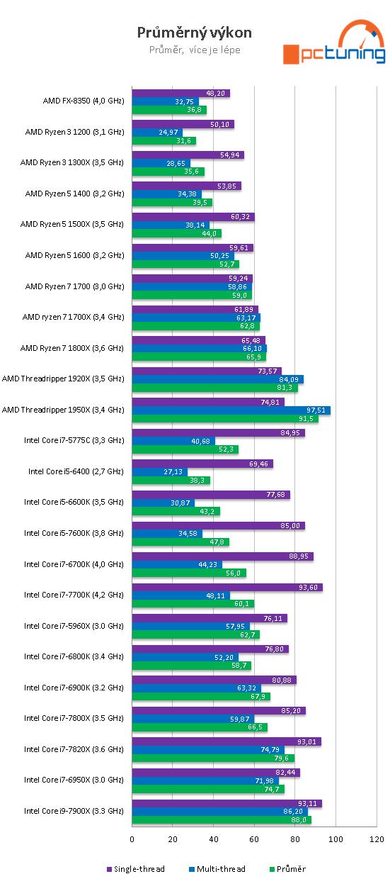 AMD Threadripper 1950X a 1920X v testu