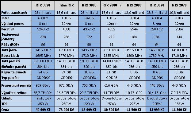 Nvidia oznámila RTX 3000, máme české ceny!