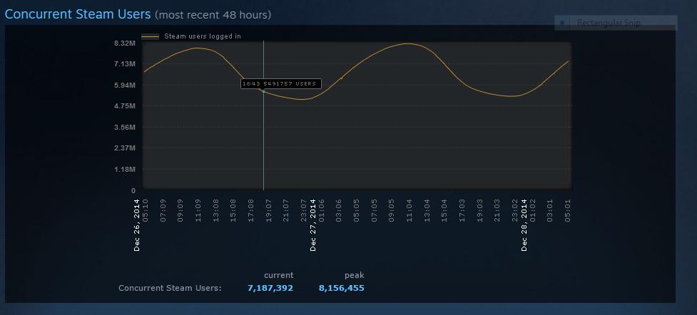 Steam zaznamenal nový rekord, 8 milionů souběžně hrajících uživatelů